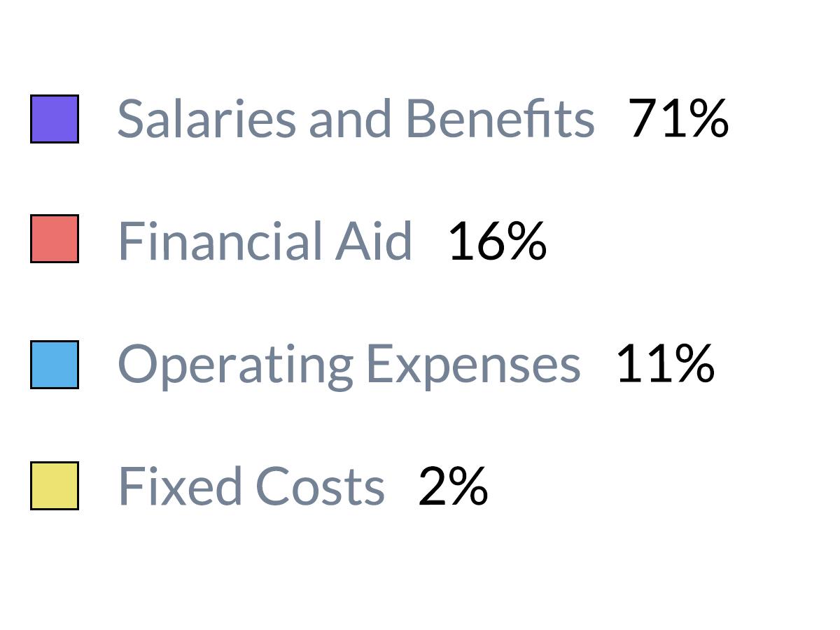 expenses legend