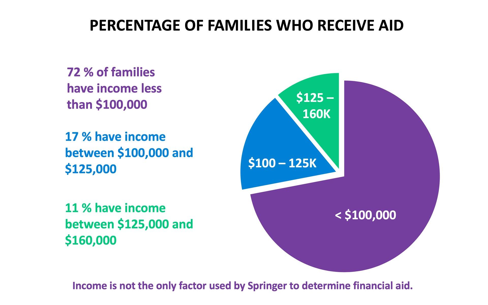 percentage-of-families-rev-web